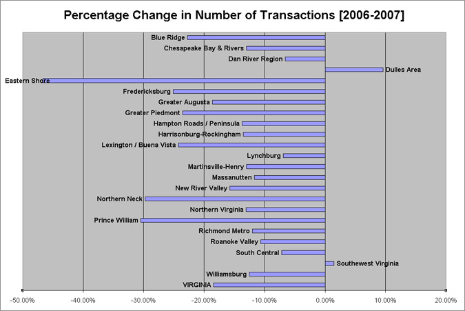 VAR 2007Transactions